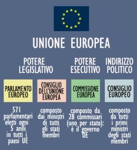 Unione Europea Il Bignami Sraule